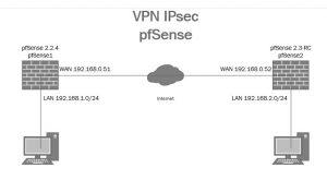 VPN IPsec pfSense